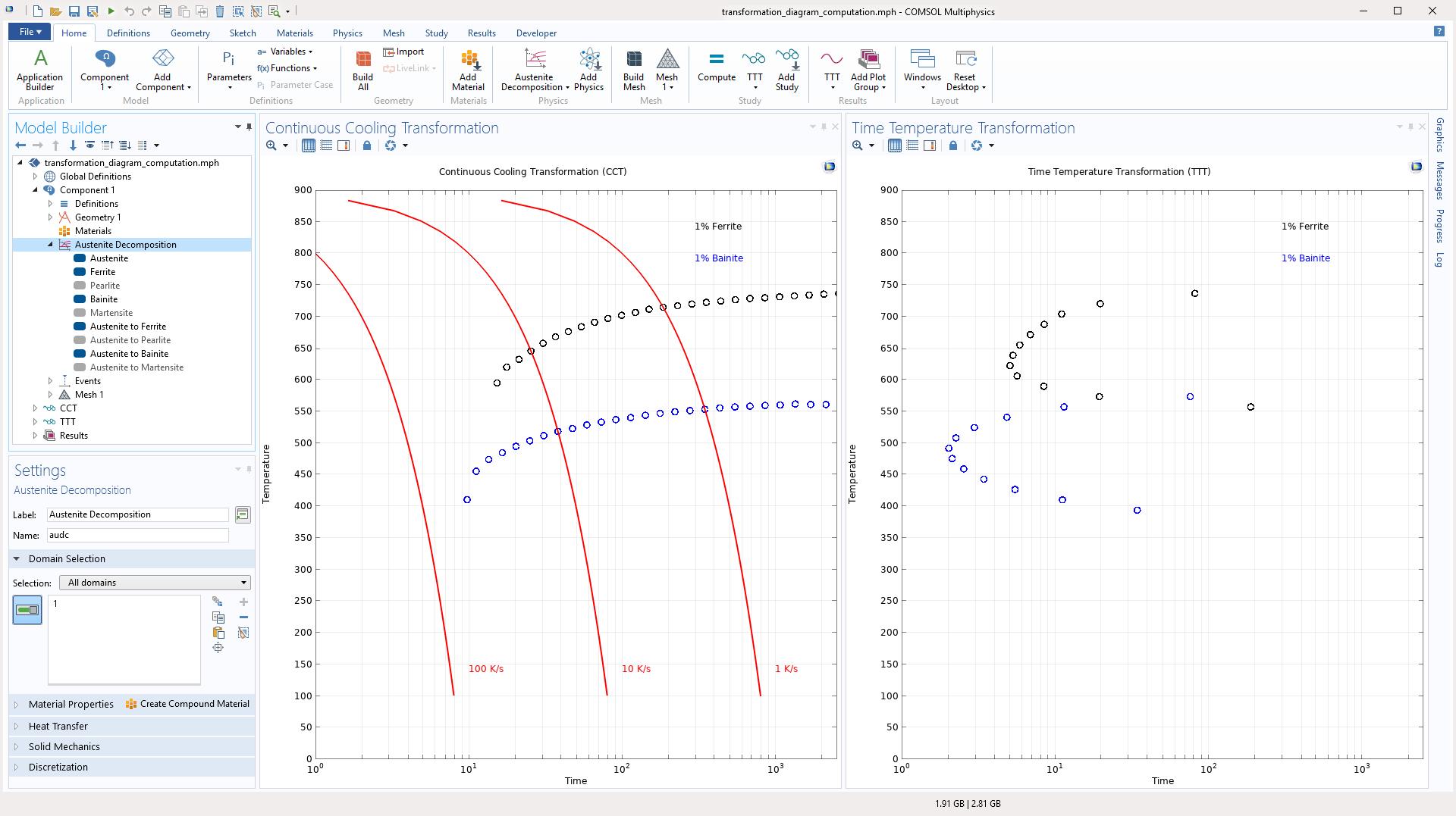 IRA/ARA Diagramy simulované vCOMSOL Multiphysics pomocí nového Metal Processing Module.